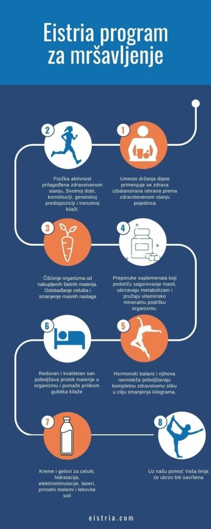 eistria program za mršavljenje (1)