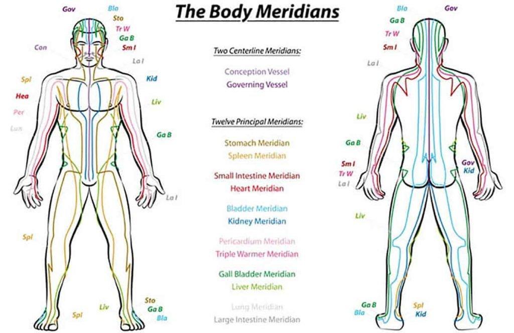 Meridiane der Energie